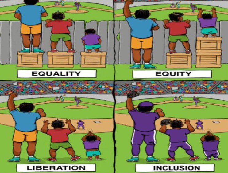 There are four images. The first shows three people of different heights, each standing on a single box, attempting to see a ball game over a fence. The shortest person is unable to see; the tallest person has the best view. This image is labeled equality. The second image shows the same three people looking over the fence. However, the tallest person is standing on the ground, the mid-height person is standing on one box, and the shortest person is standing on two boxes. All now have the same view of the playing field. This image is labelled as equity. In the third image, there is no fence so the barrier to seeing the game has been removed. This image is labelled liberation. The final image shows the three individuals, each dressed in baseball uniforms, actively participating in the game. This fourth image is labelled inclusion.