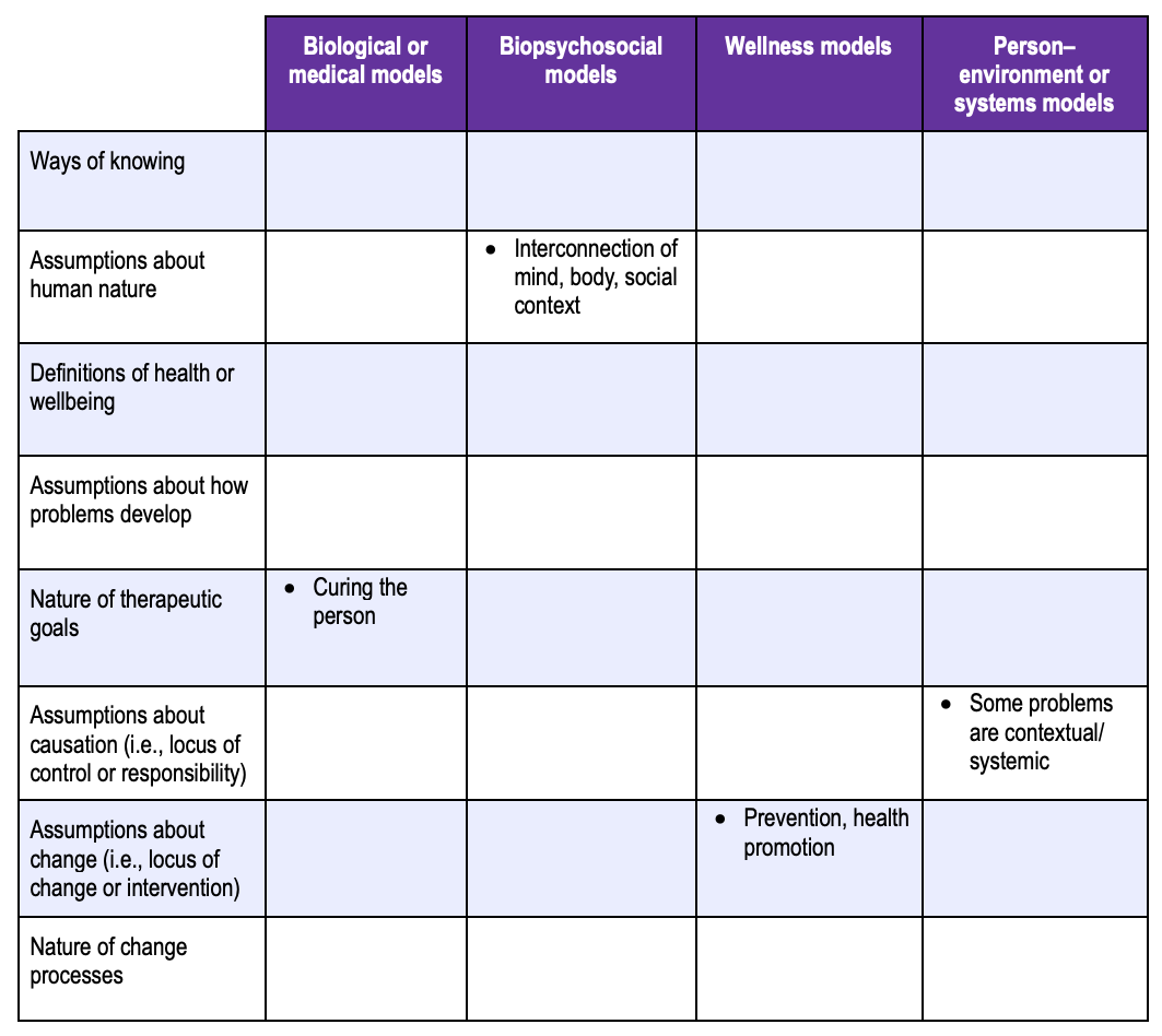The table has four metatheoretical models listed across the top: (a) biological or medical models, (b) biopsychosocial models, (c) wellness models, and (d) person–environment or systems models. On the vertical axis are the prompts for critical analysis of the underlying assumptions of each model: (a) ways of knowing, (b), assumptions about human nature, (c) definitions of health or wellbeing, (d) assumptions about how problems develop, (e) nature of therapeutic goals, (f) assumptions about causation (i.e., locus of control or responsibility), (g) assumptions about change (i.e., locus of change or intervention), and (g) nature of change processes.