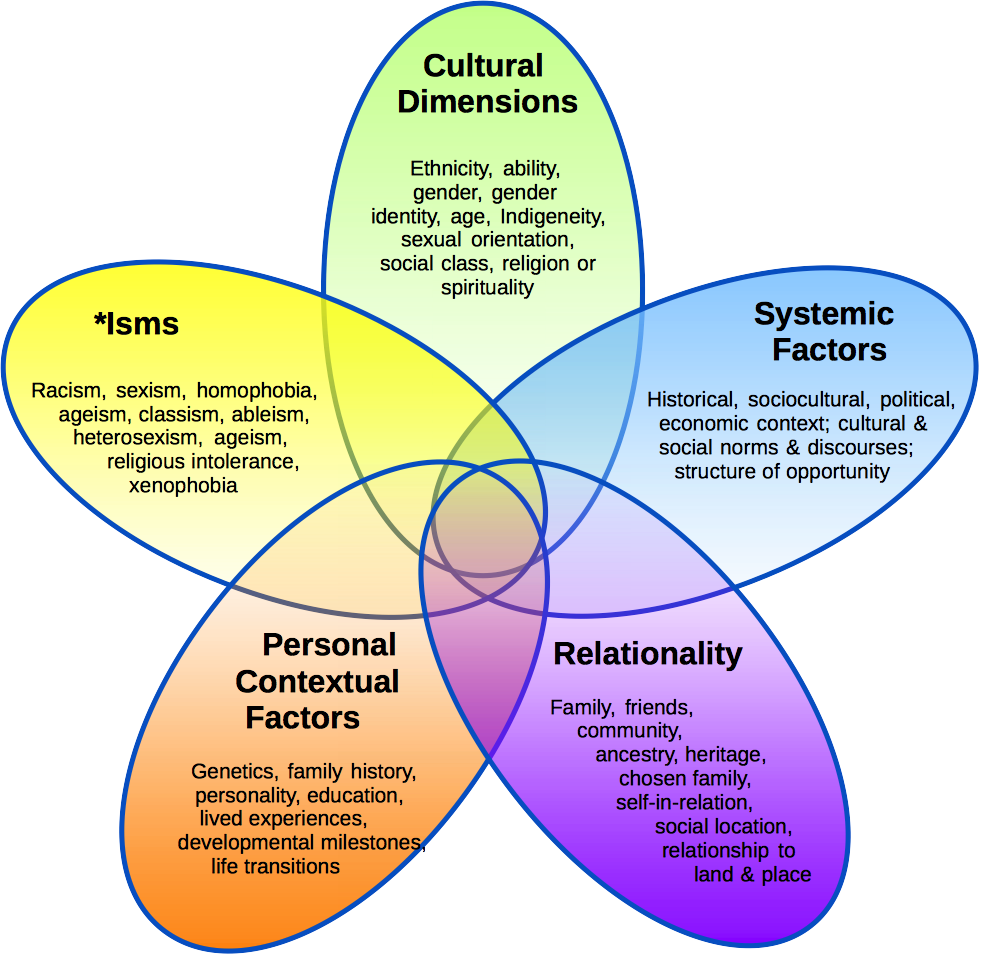 This image has five ovals of different colours that overlap at the centre of the image to suggest the interplay of the following factors on personal cultural identities: cultural dimensions, systemic factors, relationality, personal contextual factors, and *isms. The oval at the time describes cultural dimensions as ethnicity, ability, gender, gender identity, age, Indigeneity, sexual orientation, social class, as well as religion or spirituality. Moving clockwise, the second oval describes systemic factors as inclusive of historical, sociocultural, political, economic contexts; cultural and social norms and discourses; and structure of opportunity. The next oval introduces relationality as a key factor in personal cultural identities, listing family, friends, community, ancestry, heritage, chosen family, self-in-relation, social location, and relationship to land and place as important considerations. Factor 4, personal contextual factors, includes genetics, family history, personality, education, lived experiences, developmental milestones, and life transitions. The last factor in the diagram is *ism, which include racism, sexism, homophobia, ageism, classism, ableism, heter0sexism, ageism, religious intolerance, and xenophobia. These interlocking ovals emphasize the interplay of these five core factors in shaping and defining personal cultural identities.