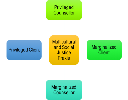 This diagram positions multicultural and social justice praxis in the centre. Then there are two intersecting axes: 1. privileged counsellor versus marginalized counsellor and 2. privileged client versus marginalized client. The intent is to demonstrate that relative privilege various across client-counsellor interactions.