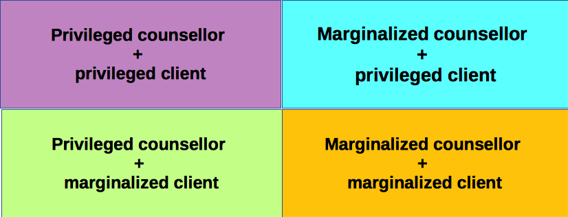 This image contains a table with four cells that reflect the various combinations of privilege and marginalization of counsellor and client: (a) privileged counsellor + privileged client, (b) privileged counsellor + marginalized client, (c) marginalized counsellor + privileged client, and (d) marginalized counsellor + marginalized client.