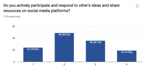 Scale indicates 4 as a strong agreement and 1 is a strong disagreement that users actively and interactively participate on social media platforms.