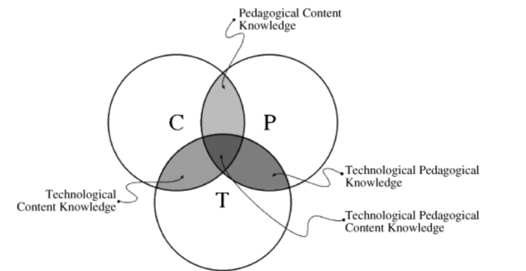 Model Image of TPACK Integration depicting the intersections of the three knowledge bodies and where they intersect