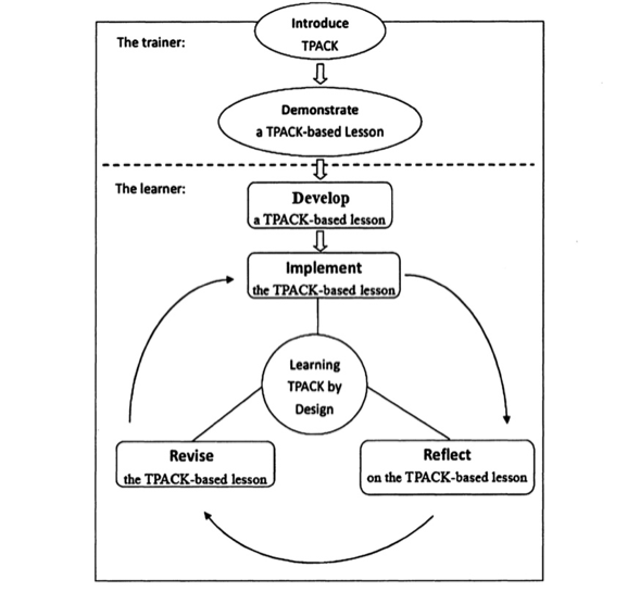 Model Image depicting the flow and structure of the TPACK model with an Instructional design framework with teachers learning by design