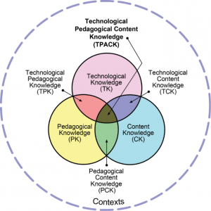 Figure 2. The TPACK Model. Adapted from Mishra & Koehler (2006)