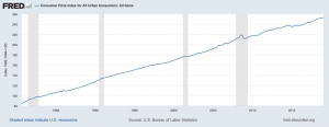 The CPI has teadily risen over this time period