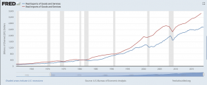 Real U.S. Exports and imports have increased steadily since 1960. The trade deficit has been growing.