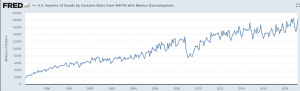 U.S. Imports of Goods from NAFTA with Mexico has been steadily growing
