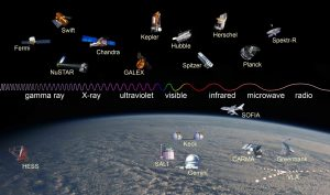 Graphic of ground and space-based telescopes along electromagnetic spectrum