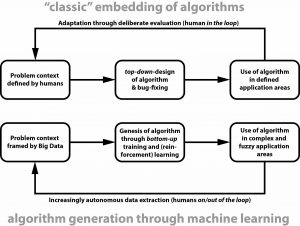 Opposing flowcharts about embedding algorithms