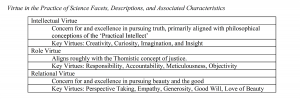 Table 1. Virtue in the Practice of Science Facets, Descriptions, and Associated Characteristics