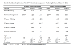 Table 4. Standardized Beta Coefficients and Model Fit Statistics for Regressions Predicting Intellectual Ideals (n=202)