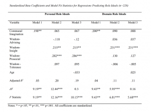 Table 5. Standardized Beta Coefficients and Model Fit Statistics for Regressions Predicting Role Ideals (n=228)