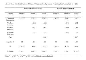 Table 6. Standardized Beta Coefficients and Model Fit Statistics for Regressions Predicting Relational Ideals (n=228)