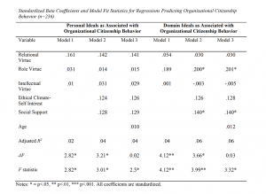 Table 7. Standardized Beta Coefficients and Model Fit Statistics for Regressions Predicting Organizational Citizenship Behavior (n=236)