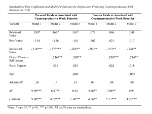 Table 8. Standardized Beta Coefficients and Model Fit Statistics for Regressions Predicting Counterproductive Work Behavior (n=236)