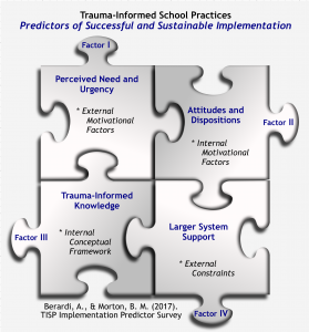 Diagram of Predictors of Successful and Sustainable Implementation