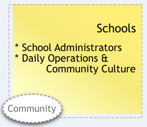 School (school administrators; daily operations and community culture) system element.