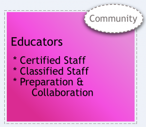 Educators (certified staff, classified staff, preparation, and collaboration) system element.