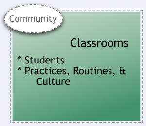 Classrooms (students; practices, routines, and culture) system element.