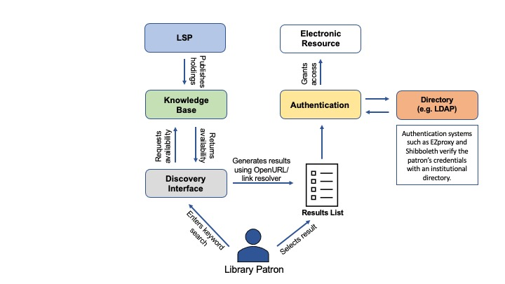 Diagram showing the relationship between the LSP, knowledge base, discovery interface and authentication system