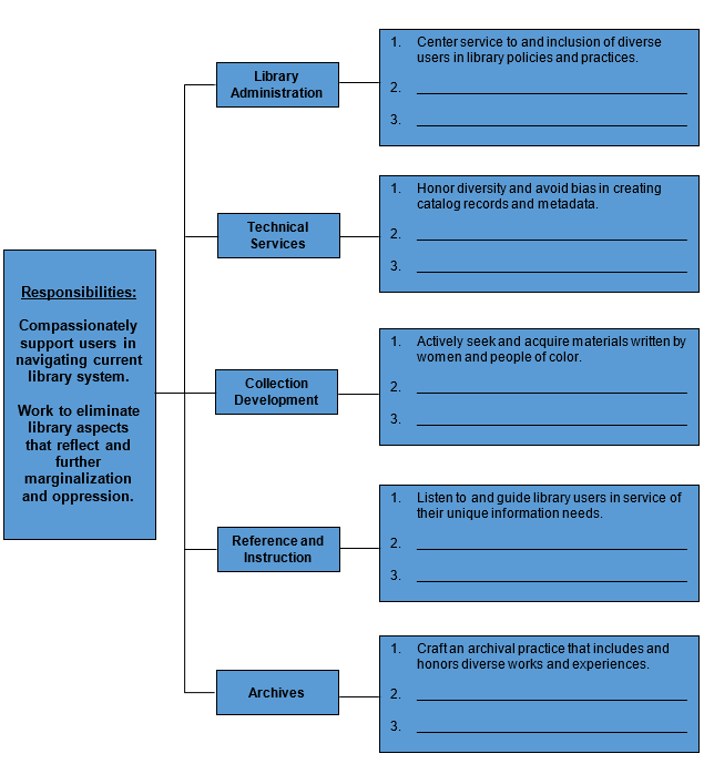 Chart showing how library departments (administration, technical services, collection development, reference and instruction, and archives) can fulfill library responsibilities.