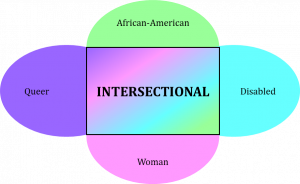 """Graphic illustrating intersectionality of four identities: queer, African-American, disabled, and woman. Each identity gets its own color to give the """"intersectionality"""" box a rainbow effect."""