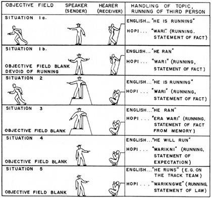 "A chart from a 1940 publication by Whorf illustrates differences between a ""temporal"" language (English) and a ""timeless"" language (Hopi)."