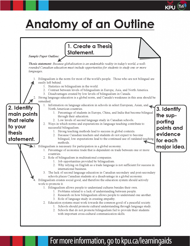 Sample Paper Outline: Thesis statement: Because globalization is an undeniable reality in today's world, a well-rounded Canadian education must include opportunities for students to study one or more languages. Bilingualism is the norm for most of the world's people. Those who are not bilingual are easily left behind. Statistics on bilingualism in the world. Contrast between levels of bilingualism in Europe, Asia, and North America. Disadvantages created by low levels of bilingualism in Canada. Strong language education is a global norm, and Canada's weakness in this area should be remedied. Information on language education in schools in select European, Asian, and North American countries. Percentage of students in Europe, China, and India that become bilingual through their education. Low levels of second language study in Canadian schools. Ways in which norms and expectations in language teaching contribute to successful bilingualism. Strong teaching methods lead to success in global contexts. Because Canadian teachers and students do not expect to become bilingual, low expectations lead to the continued use of outdated teaching methods. Bilingualism is necessary for participation in a global economy. Percentage of economic trade that is dependent on trade between one or more countries. Role of bilingualism in multinational companies. Job opportunities provided by bilingualism. Why relying on English as a trade language is not sufficient for success in international business. The lack of second language education in Canadian secondary and post-secondary schools places Canadian students at a disadvantage in a global economy. Bilingualism creates social good, and therefore the education system should actively work to promote it. Bilingualism allows people to understand cultures besides their own. Problems related to a lack of understanding between people. Research on how bilingualism allows people to understand one another. Role of language study in creating empat