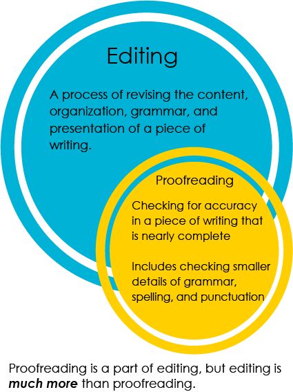 Editing: A process of revising the content, organization, grammar, and presentation of a piece of writing; Proofreading: checking for accuracy in a piece of writing that is nearly complete. Includes checking smaller details of grammar, spelling, and punctuation. Proofreading vs. editing. Proofreading is a part of editing, but editing is much more than proofreading