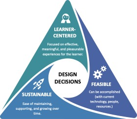 image of Three lenses of learning innovation for instructional design