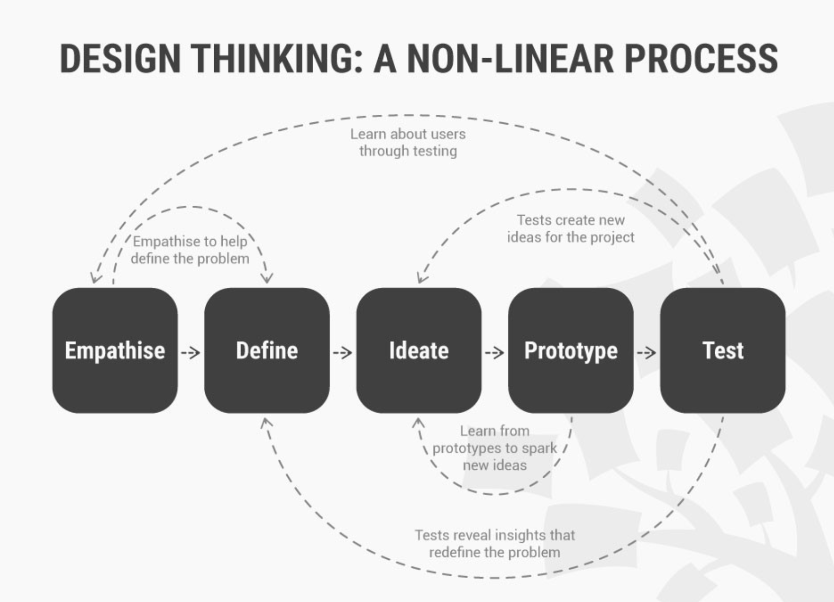 Image of the flow for Design Thinking Approach; starting from left to right are empathize, define, ideate, prototype, test