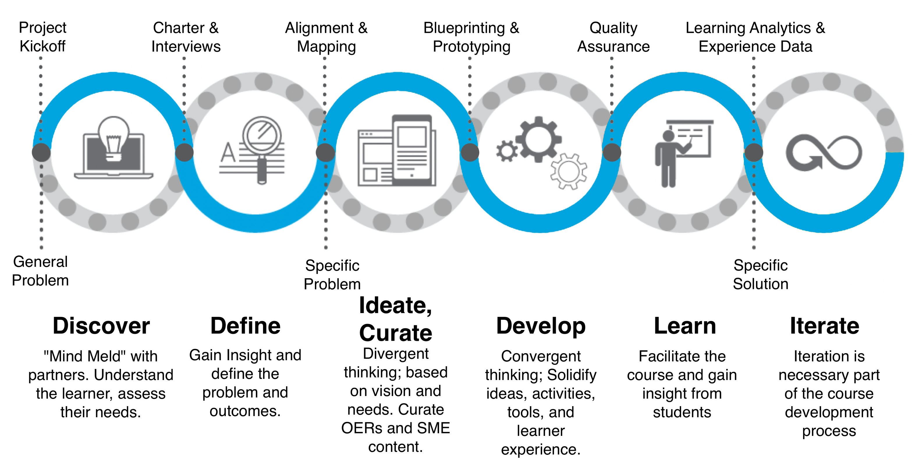 Image of the flow for Design thinking in Instructional Design; starting from left to right are discover, define, ideate, curate, develop, learn, iterate