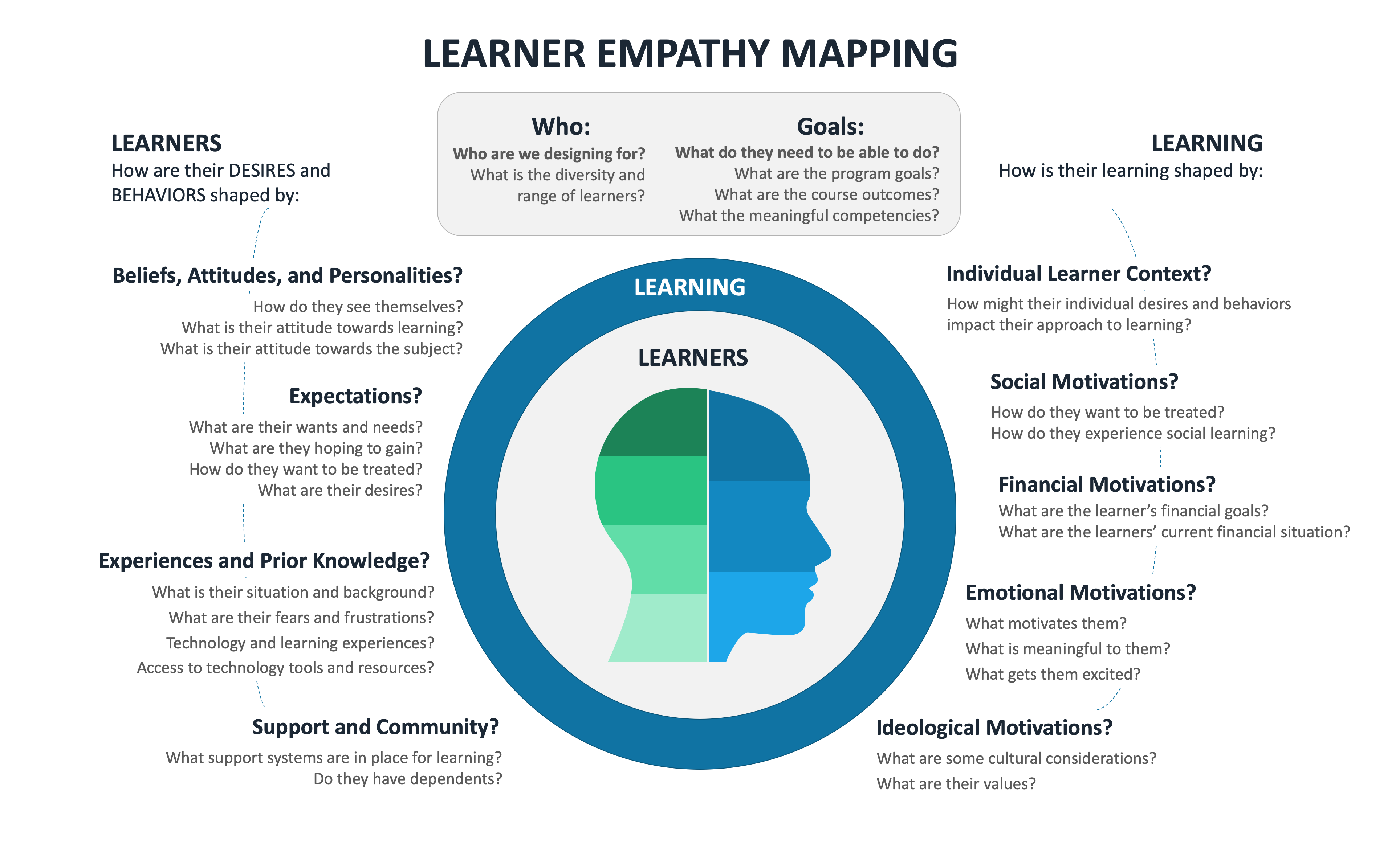 Image of Empathy Mapping