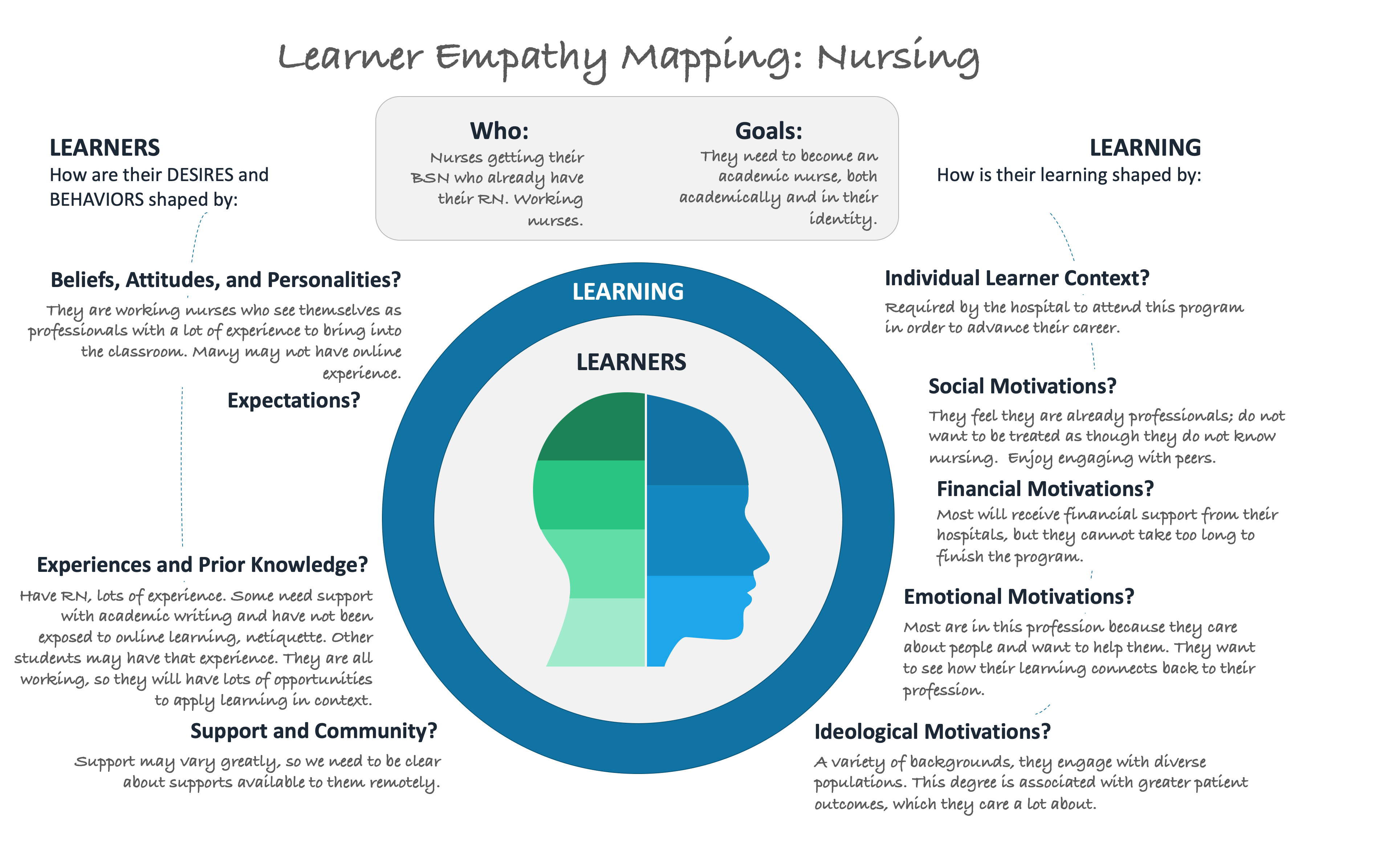 Image of an example of Learning Empathy Mapping for Nursing