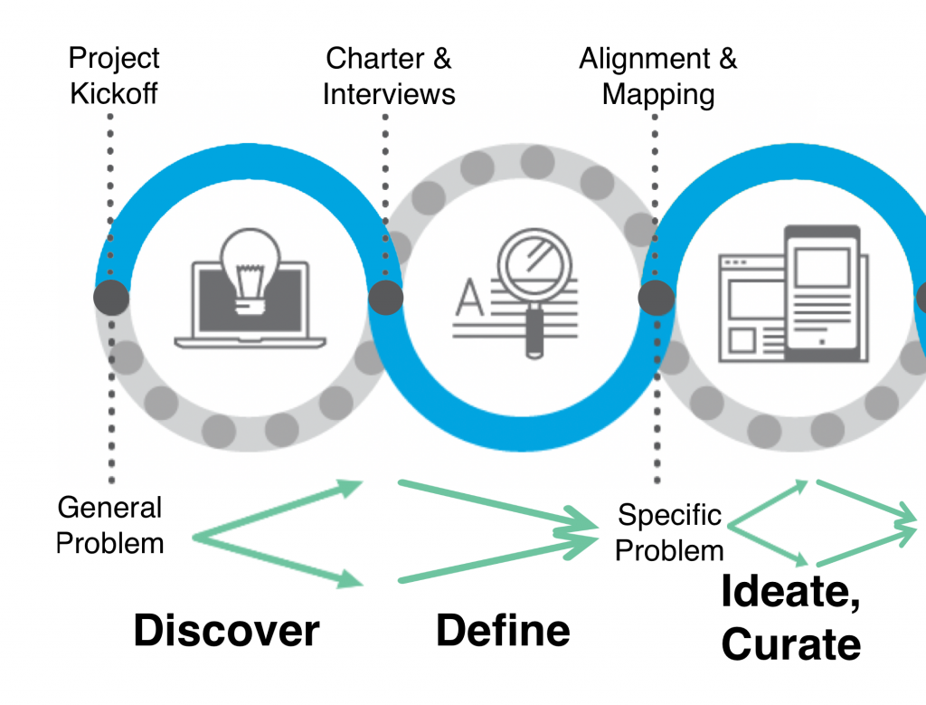 Image of the process or flow for Discover, Define, Ideate Curate