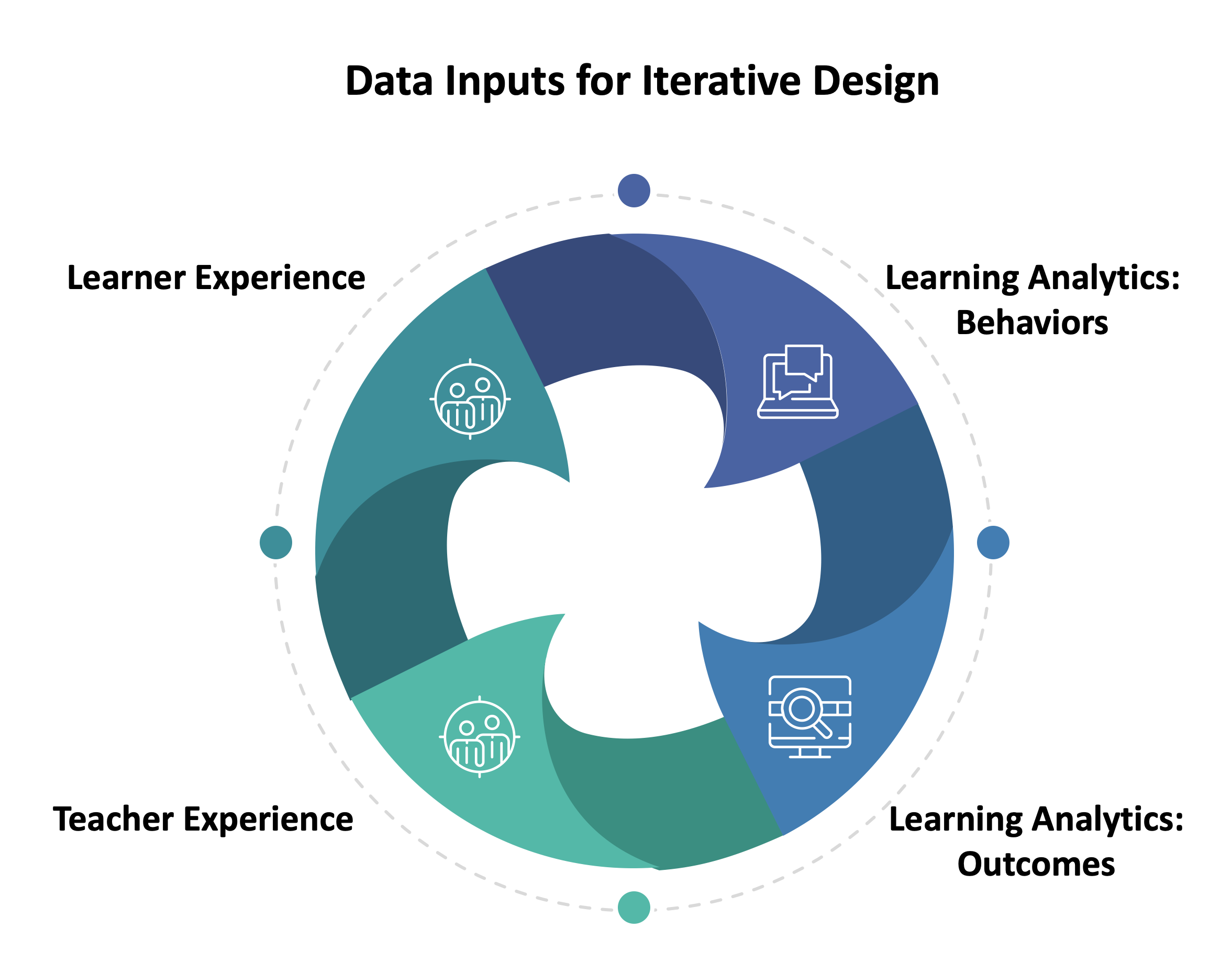 Image of the Data Inputs for Iterative Design
