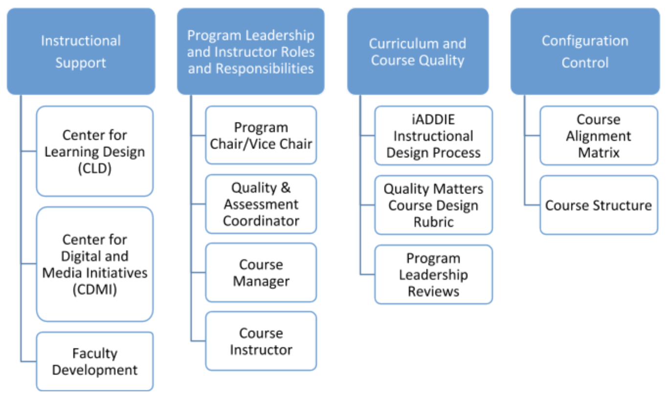 Image demonstrating relationships between components for instructional support, program leadership, curriculum and course quality, and configuration control