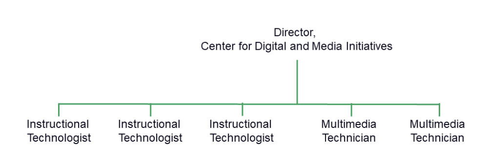 Image of the Center for Digital and Media Initiatives team structure.