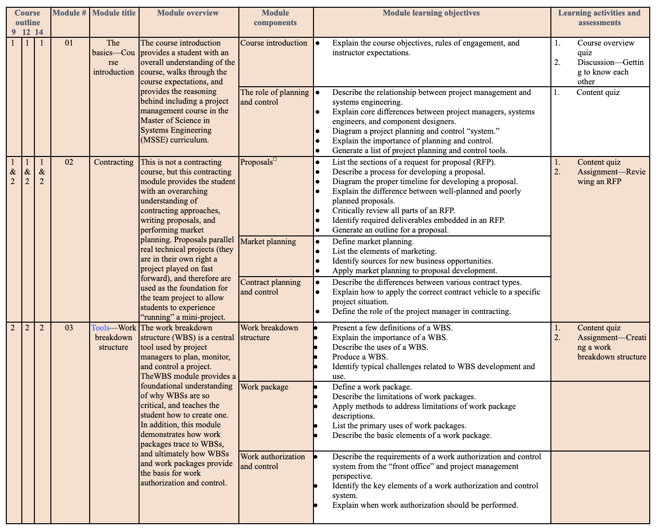 Table of the course design matrix extract