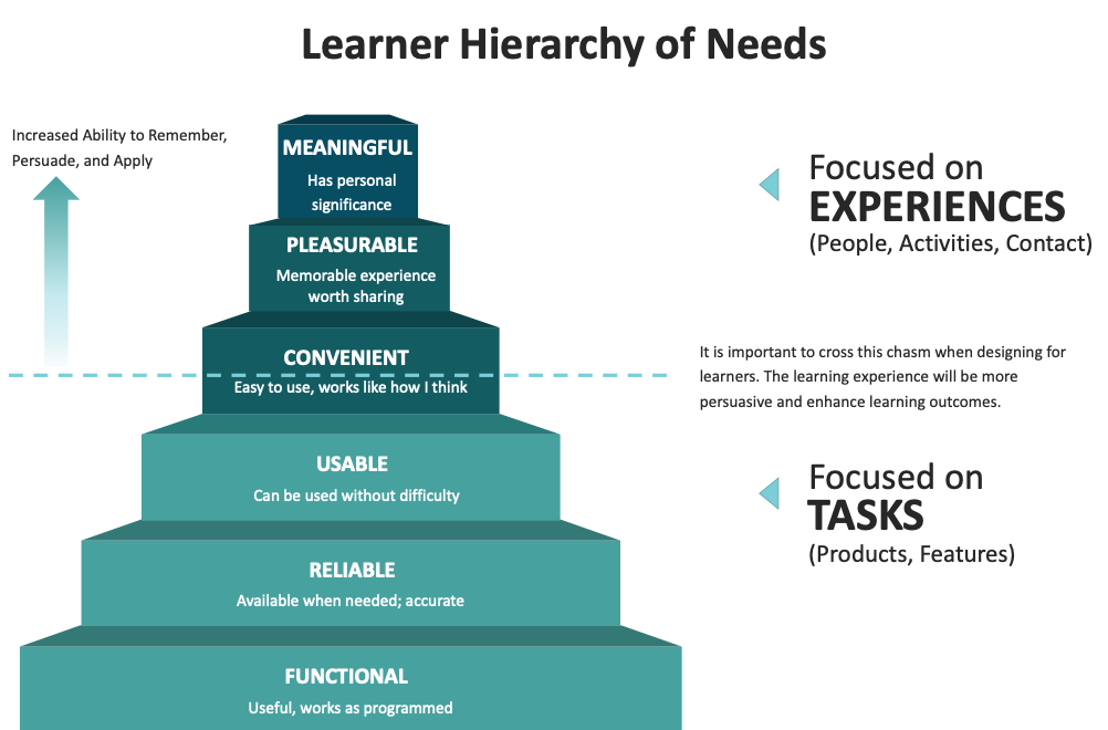 Image of the Learner Hierarchy of Needs; beginning from the base or foundation to the top, they are functional, reliable, usable, convenient, pleasurable, meaningful