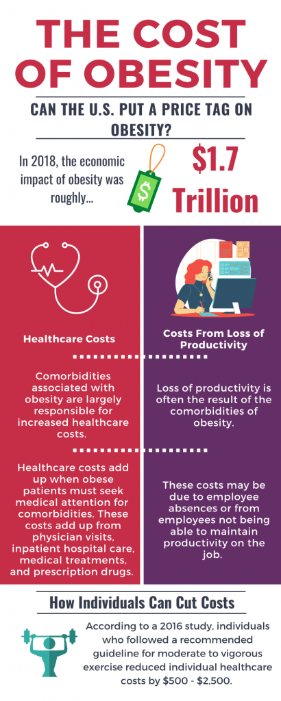 The Cost Of Obesity An Ecological Approach To Obesity And Eating Disorders