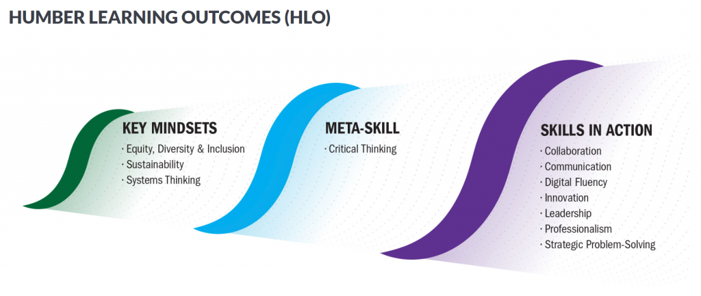 """<img src=""""HLO.png"""" alt=""""graphic of the Humber Learning Outcomes framework"""">"""