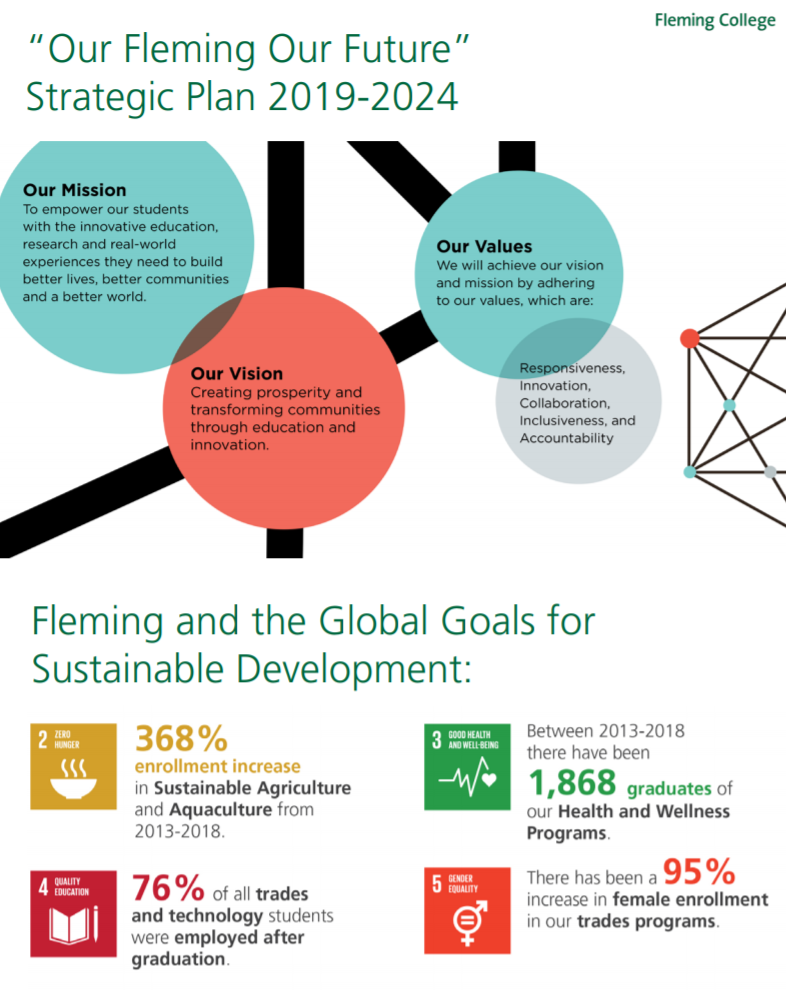 """<img src=""""Our_Flemming_Our_Future.png"""" alt=""""Picture of graphics of Fleming College strategic plan and metrics that support SDG 2, 3, 4 and 5"""">"""