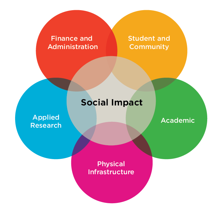 """<img src=""""social_impact_graphic-01.png"""" alt=""""A graphic of concentric circles with social impact in the middle and the five categories in five circles: Applied Research, Physical Infrastructure, Academic, Student and Community and Finance and Administration"""">"""