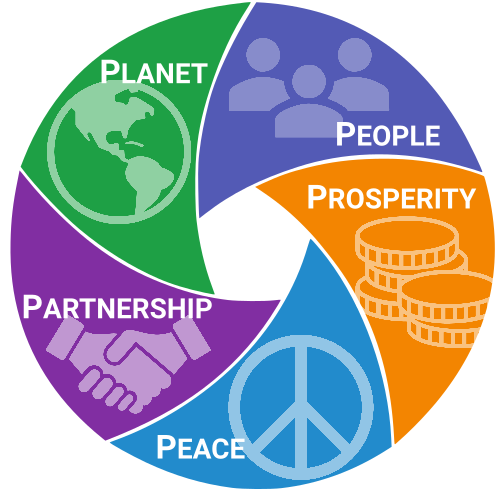 """<img src=""""5Ps_Circle.png"""" alt=""""Logo of the 5 P's to sustainable development - planet, people. prosperity, peace and partnership"""">"""