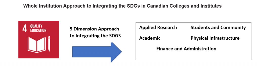 """<img src=""""Whole_Institution_Approach.png"""" alt=""""graphic of SDG 4 and the five dimensions of Canadian colleges and institutes"""">"""