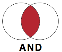 Venn diagram showing how the Boolean operator AND excludes or includes sources