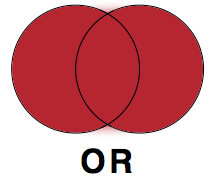 Venn diagram showing how the Boolean operator OR excludes or includes sources