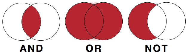 three Venn diagrams showing how the Boolean operators AND, OR, and NOT exclude or include sources